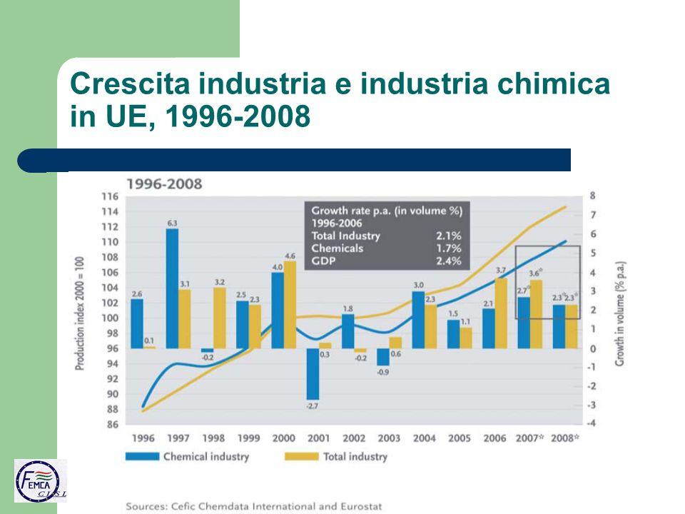 Crescita industria e industria chimica in UE, 1996-2008