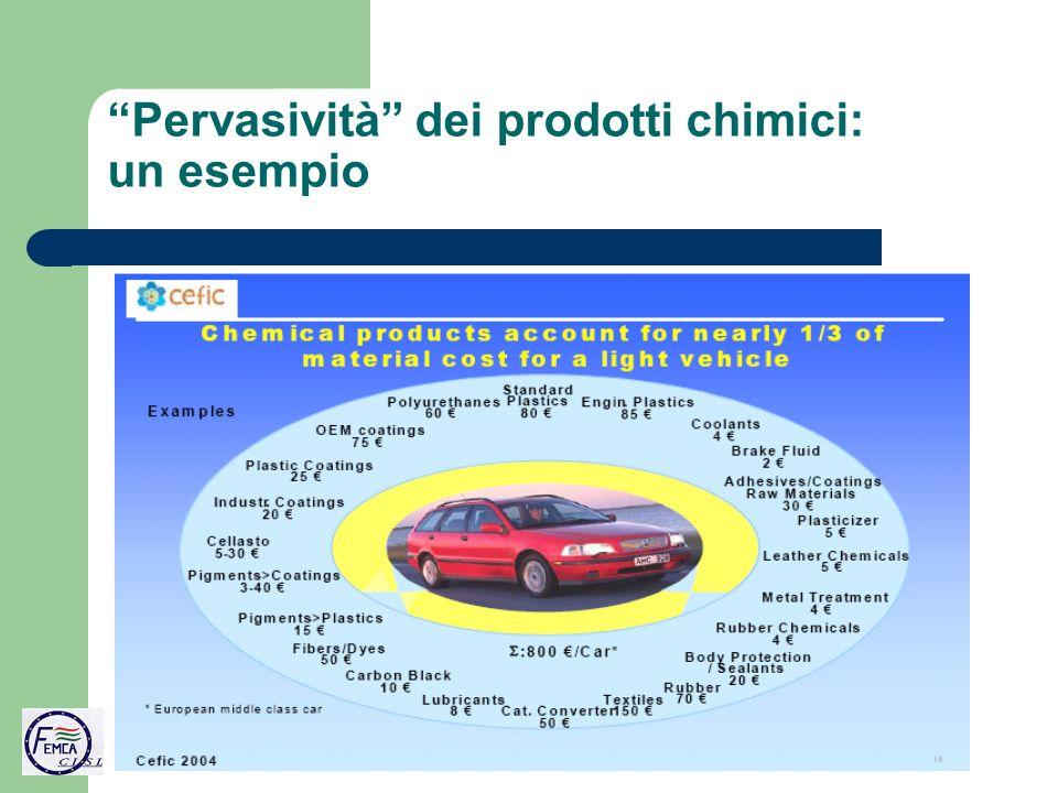 Pervasività dei prodotti chimici: un esempio