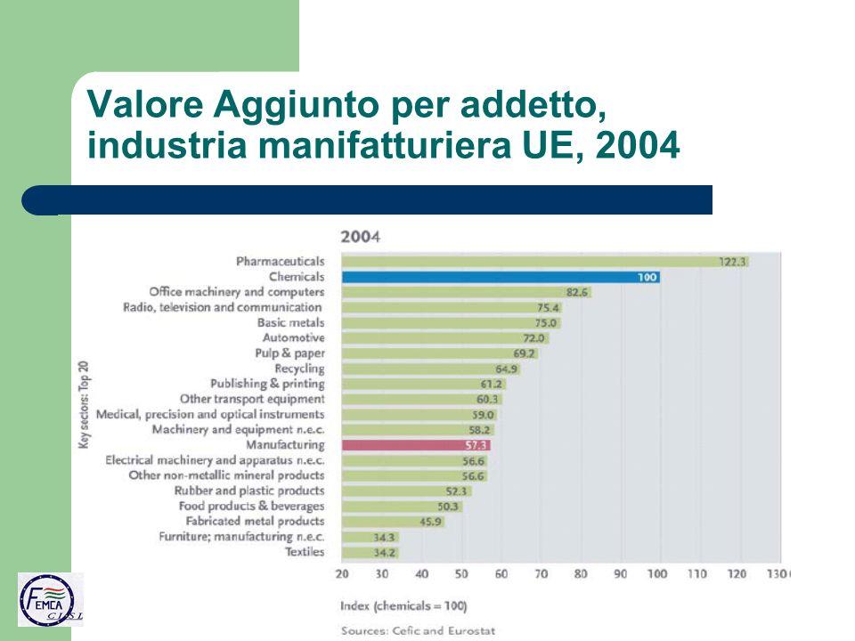 Valore Aggiunto per addetto, industria manifatturiera UE, 2004