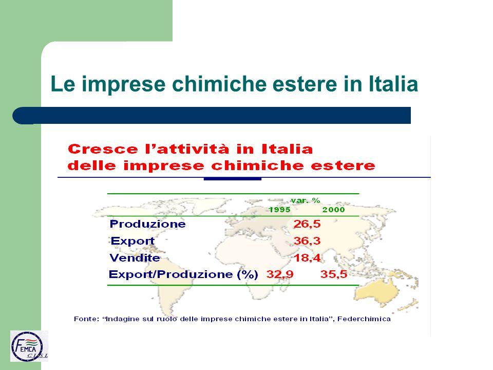 Le imprese chimiche estere in Italia