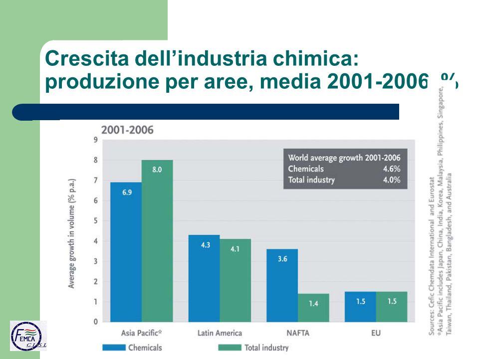 Crescita dellindustria chimica: produzione per aree, media 2001-2006, %