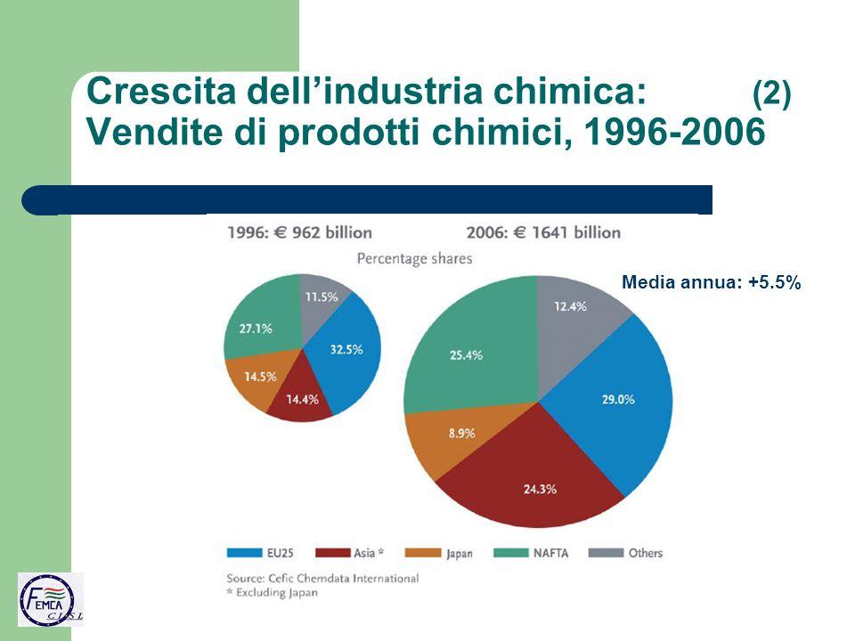 Crescita dellindustria chimica: (2) Vendite di prodotti chimici, 1996-2006 Media annua: +5.5%