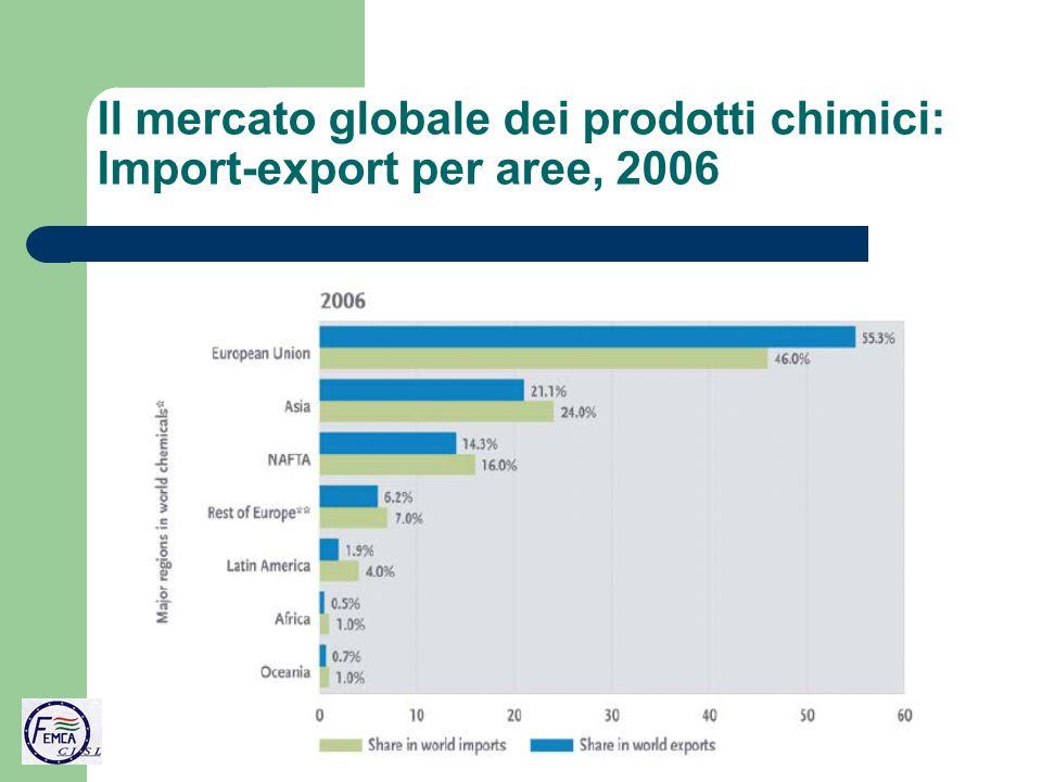 Il mercato globale dei prodotti chimici: Import-export per aree, 2006