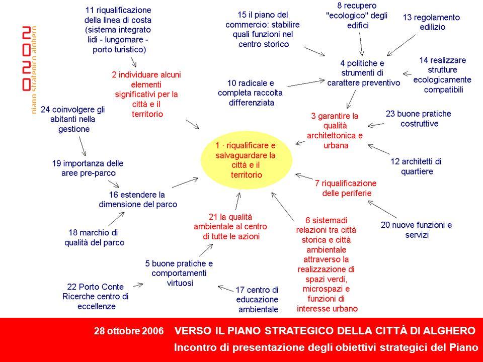 28 ottobre 2006 VERSO IL PIANO STRATEGICO DELLA CITTÀ DI ALGHERO Incontro di presentazione degli obiettivi strategici del Piano