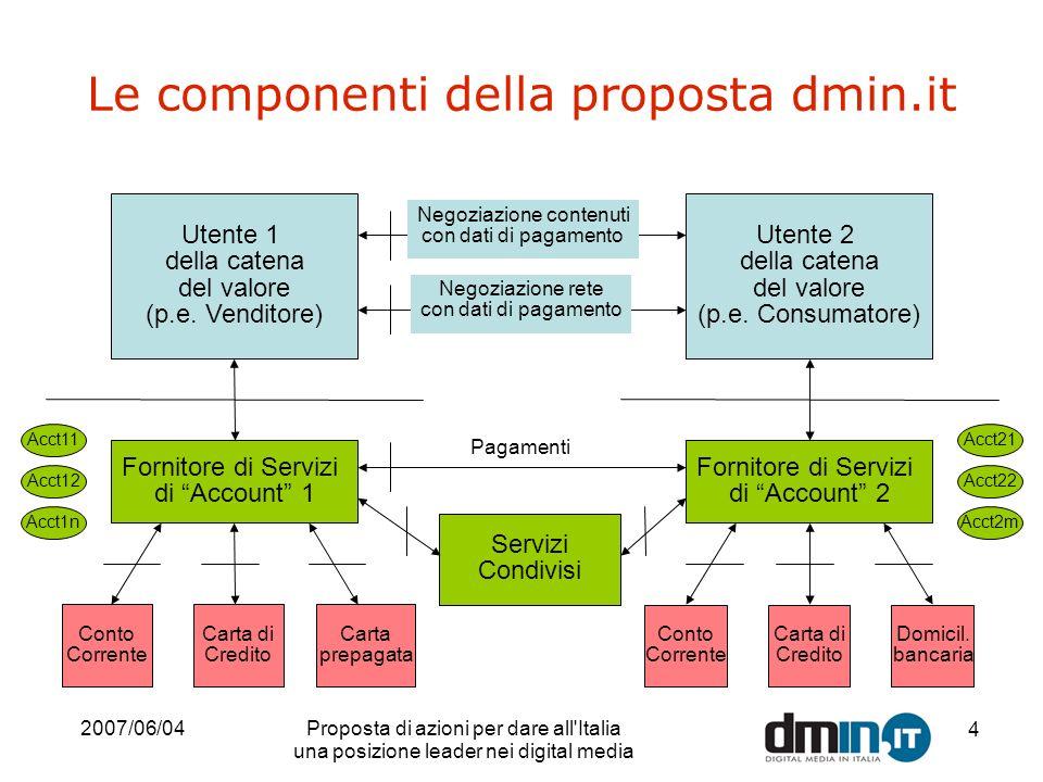 2007/06/04Proposta di azioni per dare all Italia una posizione leader nei digital media 4 Le componenti della proposta dmin.it Utente 1 della catena del valore (p.e.