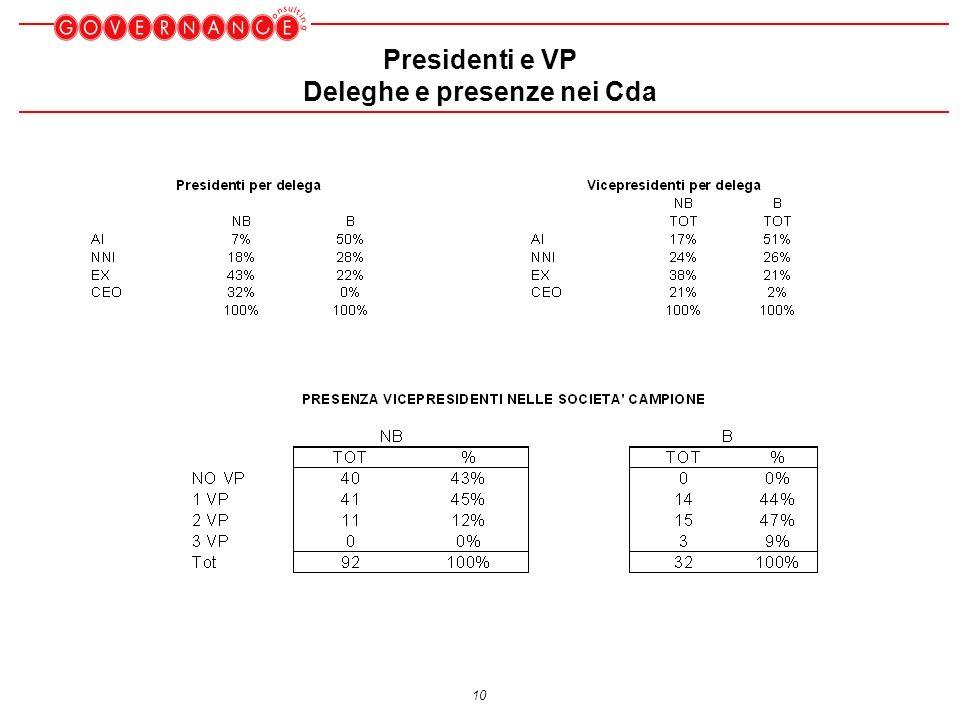 10 Presidenti e VP Deleghe e presenze nei Cda