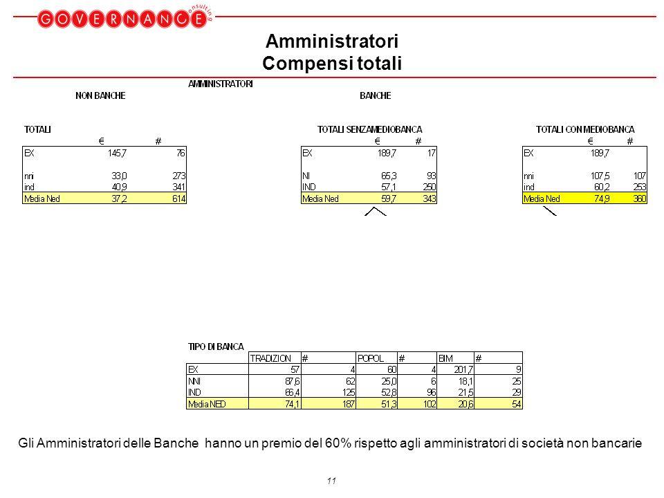 11 Amministratori Compensi totali Gli Amministratori delle Banche hanno un premio del 60% rispetto agli amministratori di società non bancarie