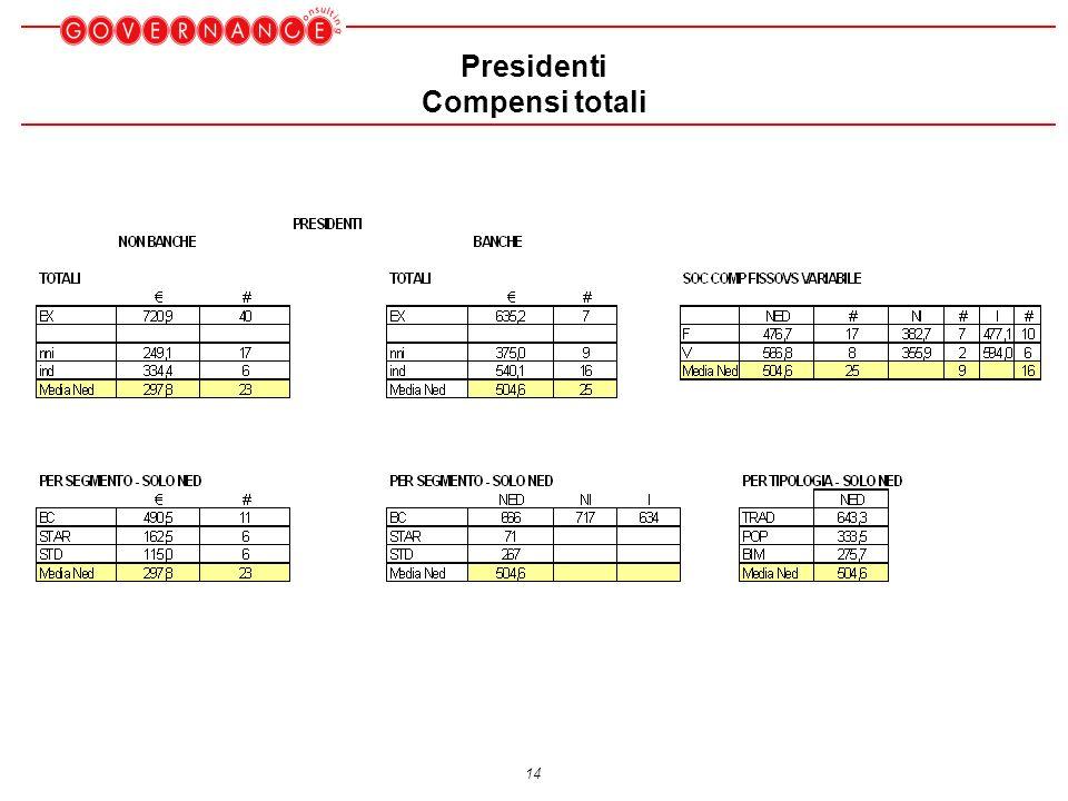 14 Presidenti Compensi totali