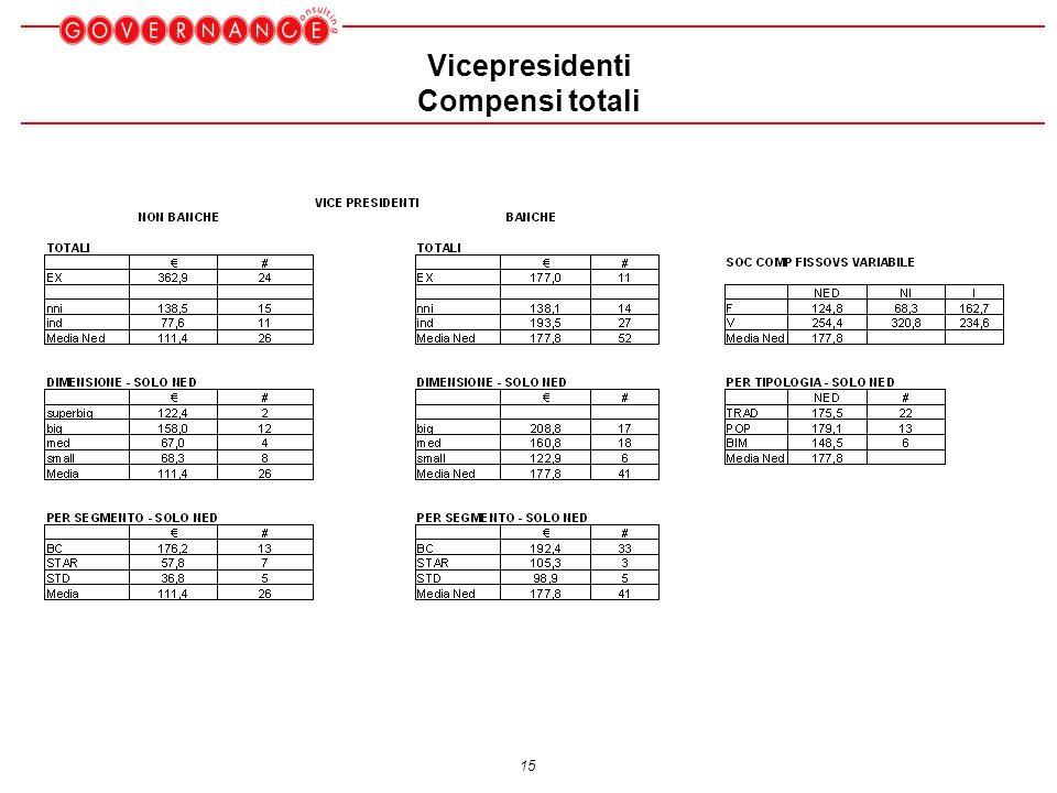 15 Vicepresidenti Compensi totali