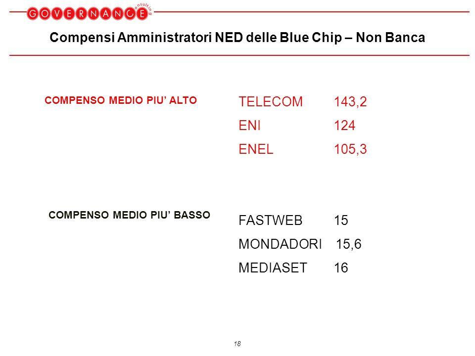 18 Compensi Amministratori NED delle Blue Chip – Non Banca TELECOM143,2 ENI124 ENEL 105,3 FASTWEB15 MONDADORI 15,6 MEDIASET16 COMPENSO MEDIO PIU ALTO COMPENSO MEDIO PIU BASSO