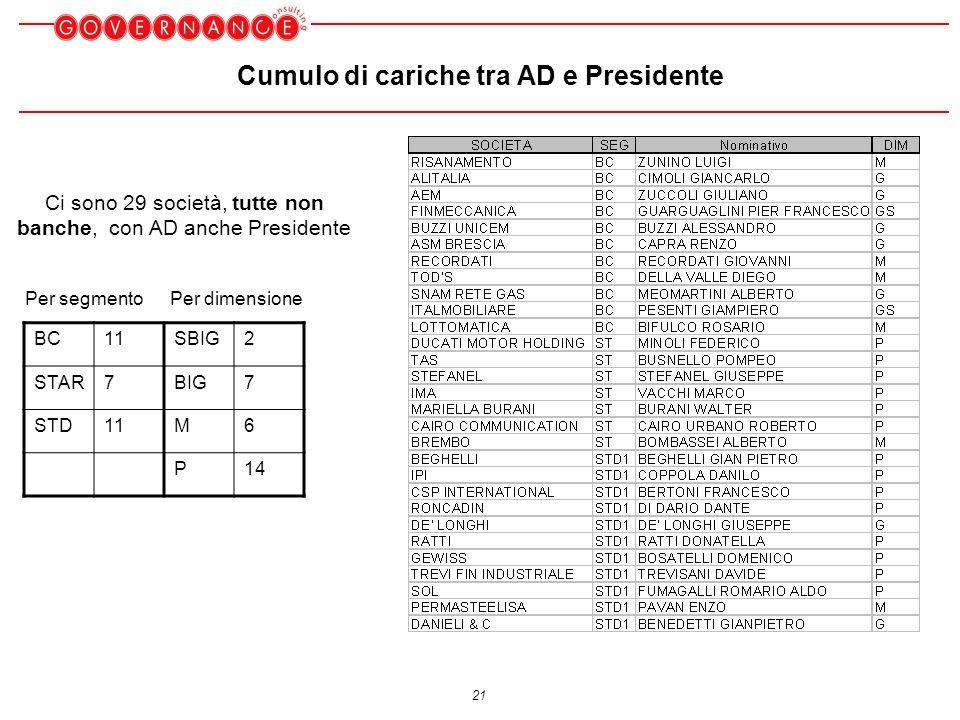 21 Cumulo di cariche tra AD e Presidente BC11SBIG2 STAR7BIG7 STD11M6 P14 Per segmentoPer dimensione Ci sono 29 società, tutte non banche, con AD anche Presidente