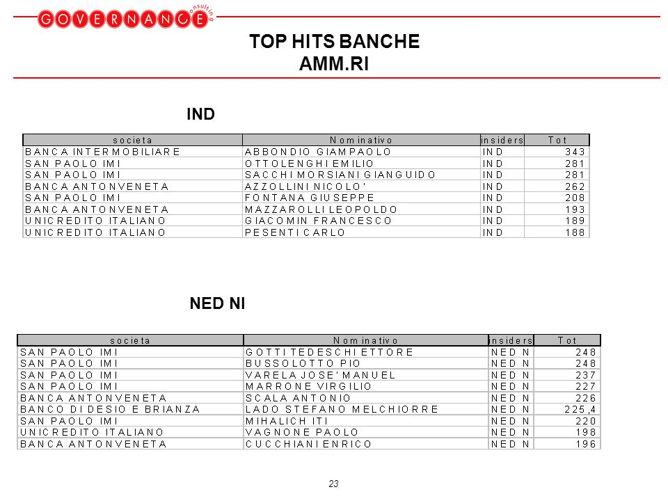 23 TOP HITS BANCHE AMM.RI IND NED NI