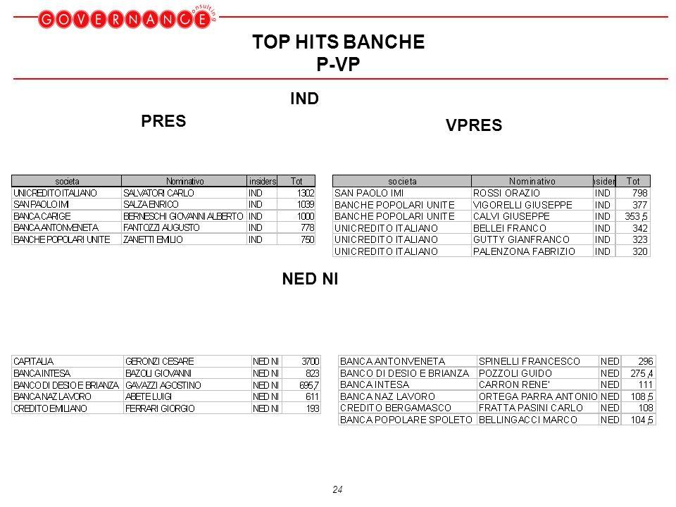 24 TOP HITS BANCHE P-VP IND NED NI PRES VPRES