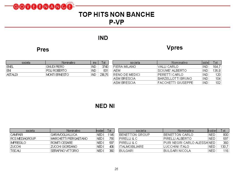 26 TOP HITS NON BANCHE P-VP IND NED NI Vpres Pres