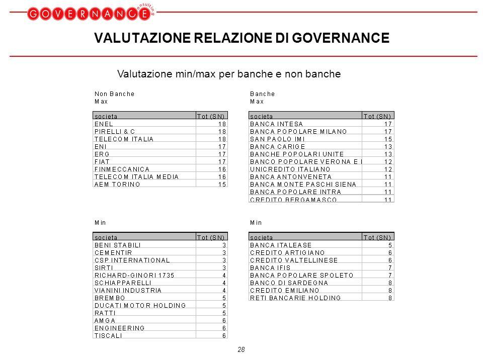 28 VALUTAZIONE RELAZIONE DI GOVERNANCE Valutazione min/max per banche e non banche