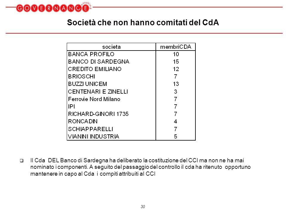 30 Società che non hanno comitati del CdA Il Cda DEL Banco di Sardegna ha deliberato la costituzione del CCI ma non ne ha mai nominato i componenti.