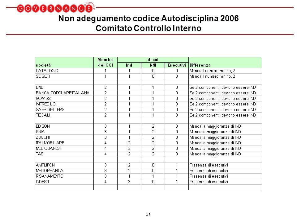 31 Non adeguamento codice Autodisciplina 2006 Comitato Controllo Interno
