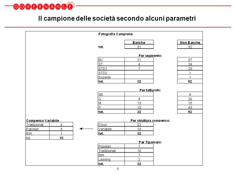16 Compensi totali variazioni 2003-2005