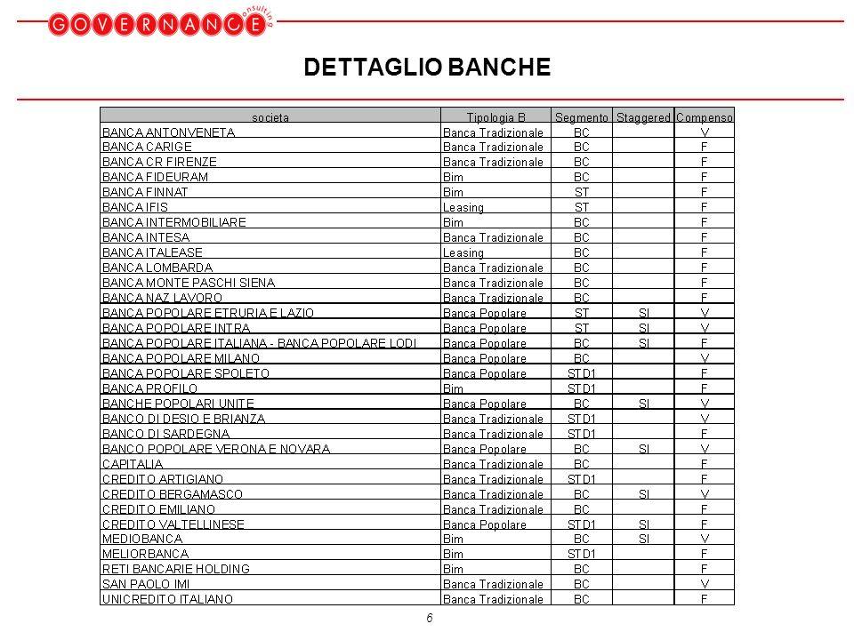 6 DETTAGLIO BANCHE