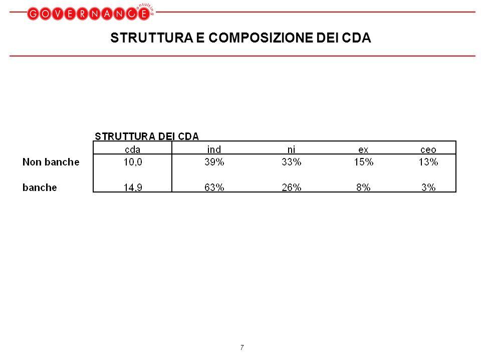 7 STRUTTURA E COMPOSIZIONE DEI CDA