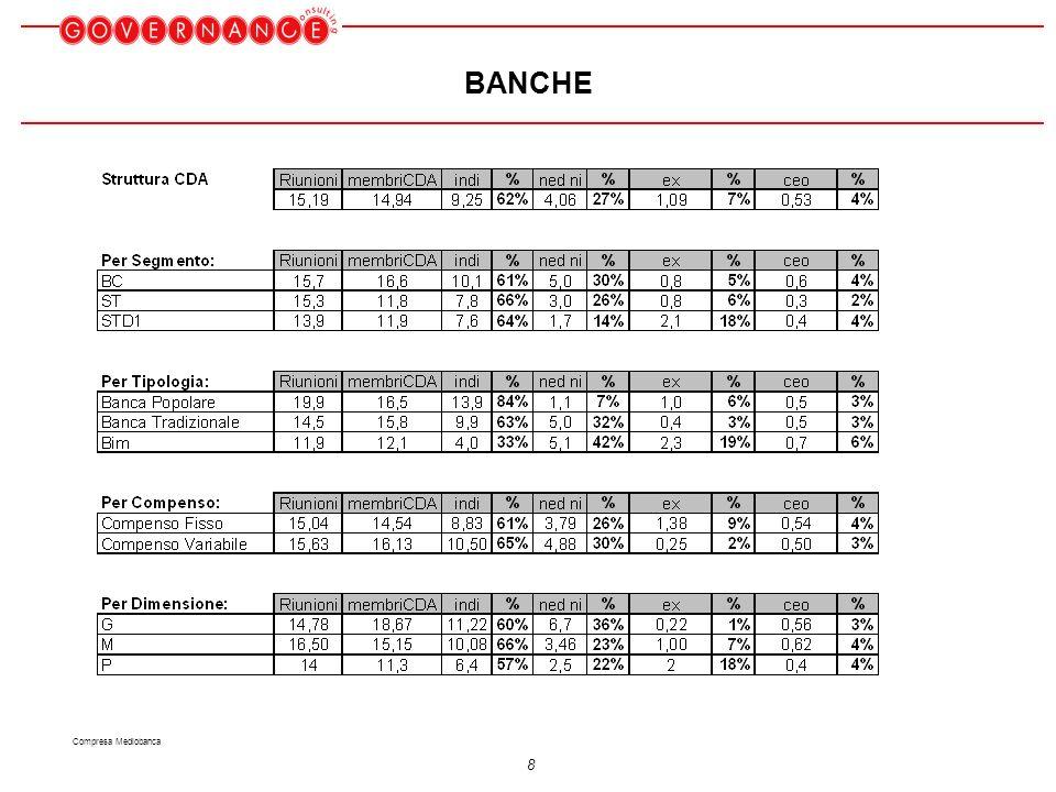 19 Compensi Amministratori NED delle Blue Chip - Banca MEDIOBANCA 398,6 S.PAOLO 192,1 ANTONVENETA 170,0 RETI BANCARIE 11,2 B.ITALEASE 16,8 B.INTERMOBILIARE 20,0 COMPENSO MEDIO PIU ALTO COMPENSO MEDIO PIU BASSO
