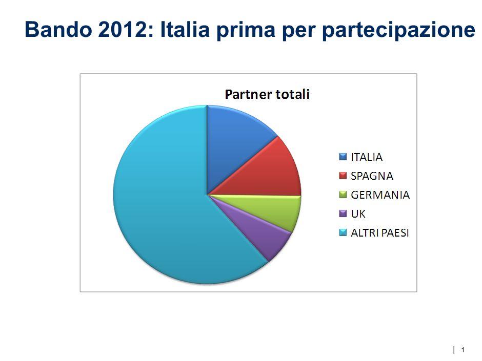   Bando 2012: Italia prima per partecipazione 1