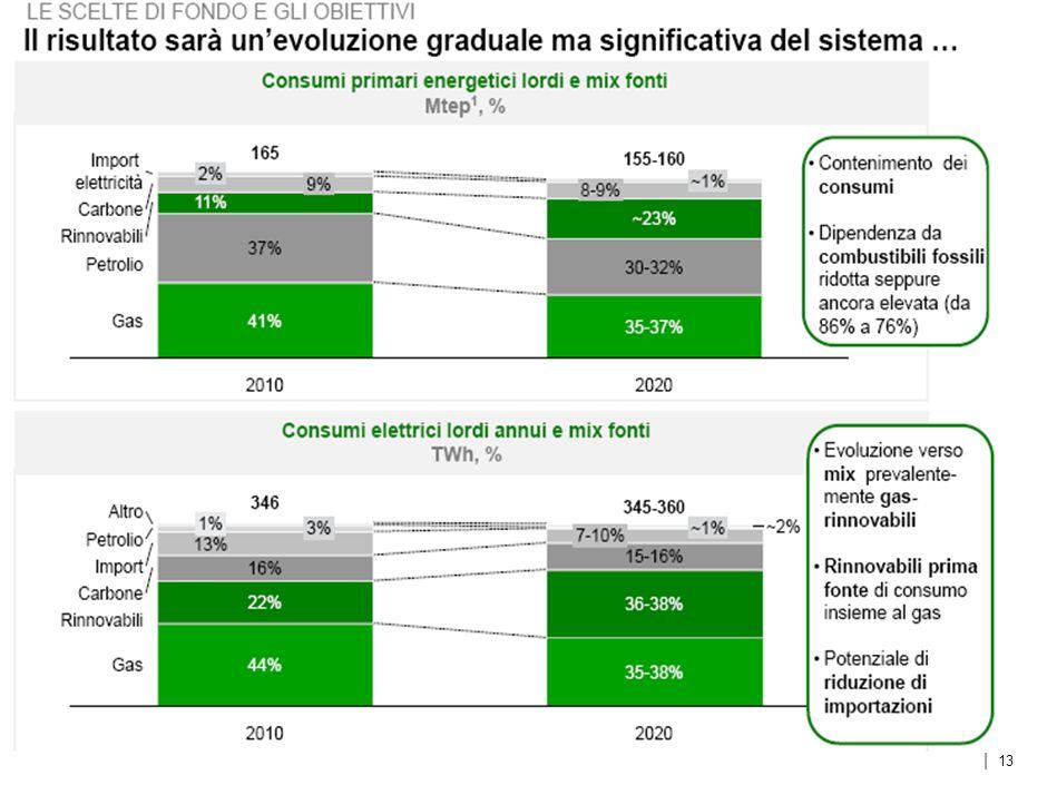 | Il punto di partenza per il Paese è composto da luci ed ombre Competitività Sicurezza Crescita LE SCELTE DI FONDO E GLI OBIETTIVI Obiettivi SEN Il punto di partenza Esempi Importazioni energetiche, %, 2010 Ambiente e qualità Intensità energetica del PIL Emissioni CO2 per capita, Tonnellate UK Italia Germania U.S.