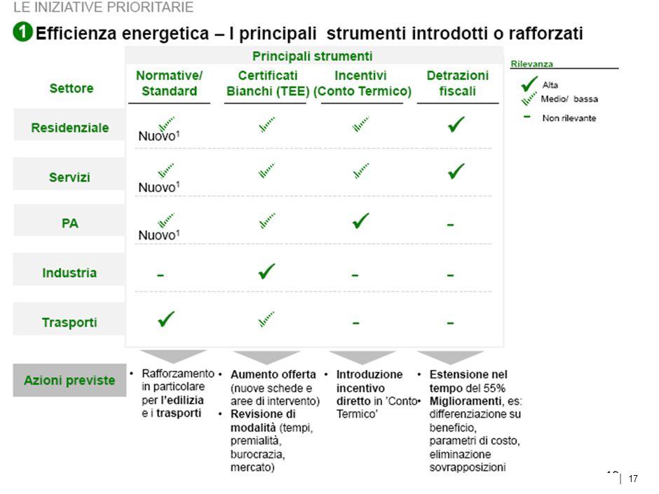 | Efficienza Energetica – Le scelte di fondo 1 16 Scelte di fondo Lancio di un grande programma che ponga lEfficienza Energetica al centro della strategia energetica nazionale, e che consenta: Il superamento degli obiettivi europei al 2020 Il perseguimento di una leadership industriale per catturare lopportunità di crescita della green-white economy LE INIZIATIVE PRIORITARIE Contributo agli obiettivi SEN Competitività Ambiente Sicurezza Crescita