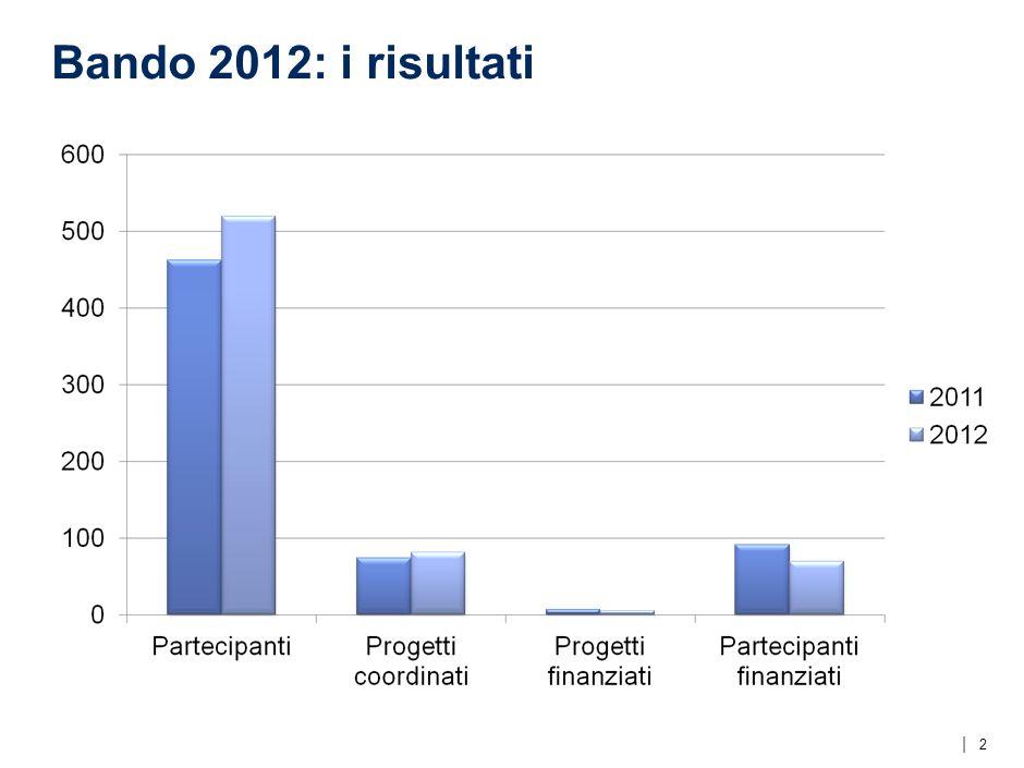   Bando 2012: i risultati 2