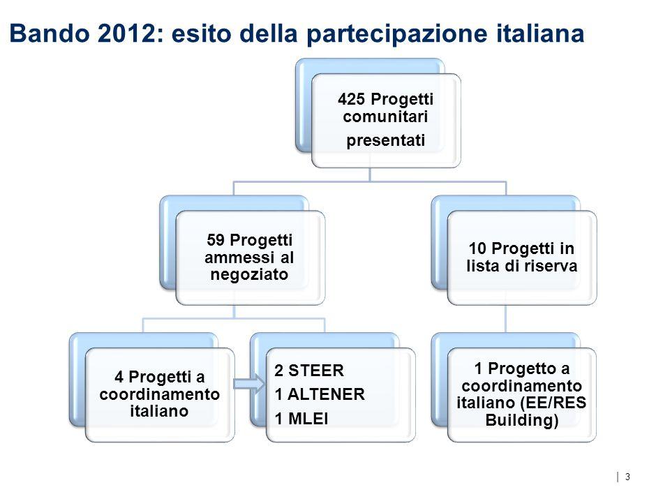 | Bando 2012: i risultati 2