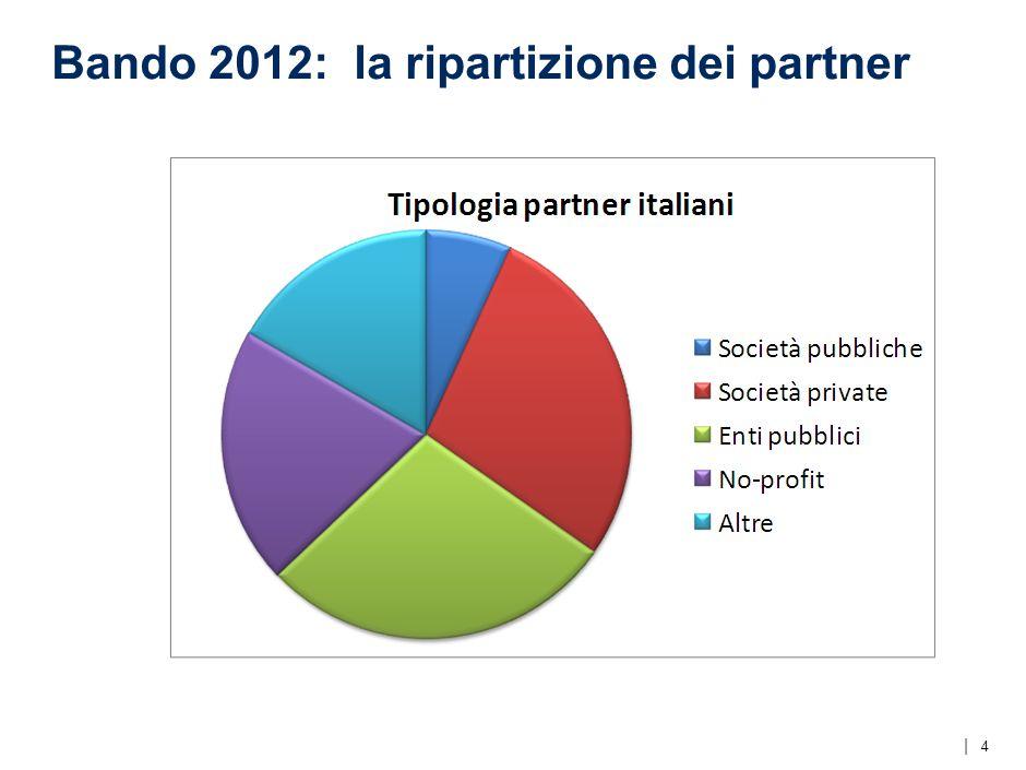 | 425 Progetti comunitari presentati 59 Progetti ammessi al negoziato 4 Progetti a coordinamento italiano 2 STEER 1 ALTENER 1 MLEI 10 Progetti in lista di riserva 1 Progetto a coordinamento italiano (EE/RES Building) 3 Bando 2012: esito della partecipazione italiana