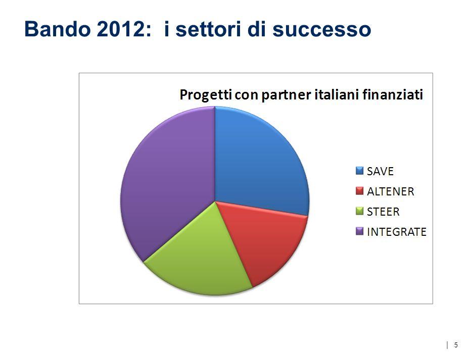   Bando 2012: i settori di successo 5