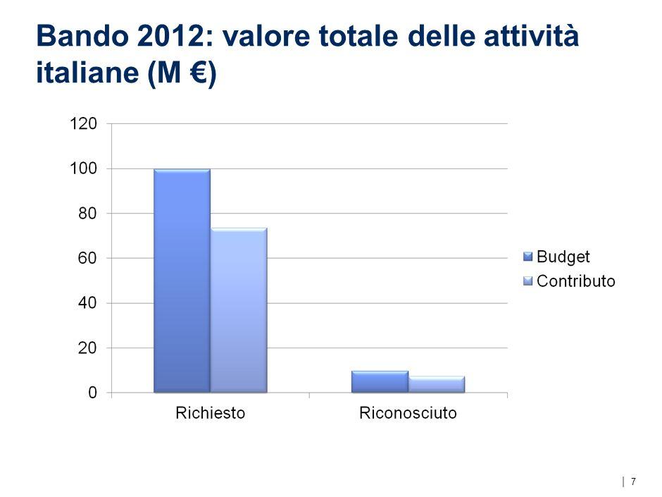   Bando 2012: valore totale delle attività italiane (M ) 7