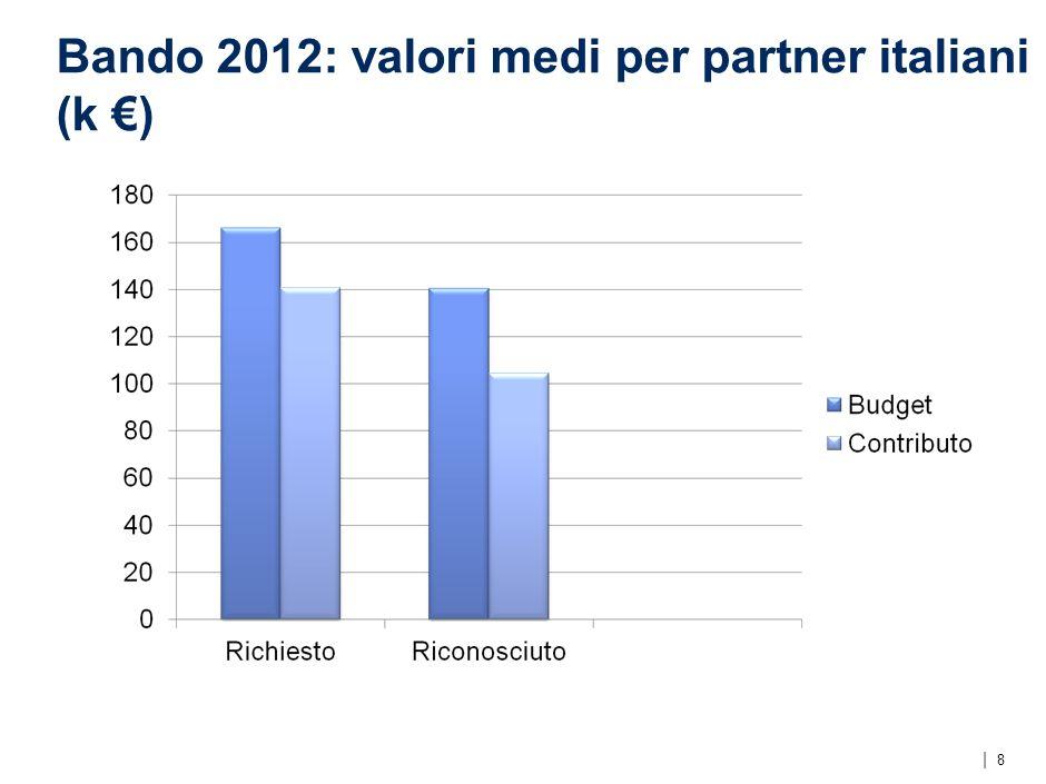   Bando 2012: valori medi per partner italiani (k ) 8