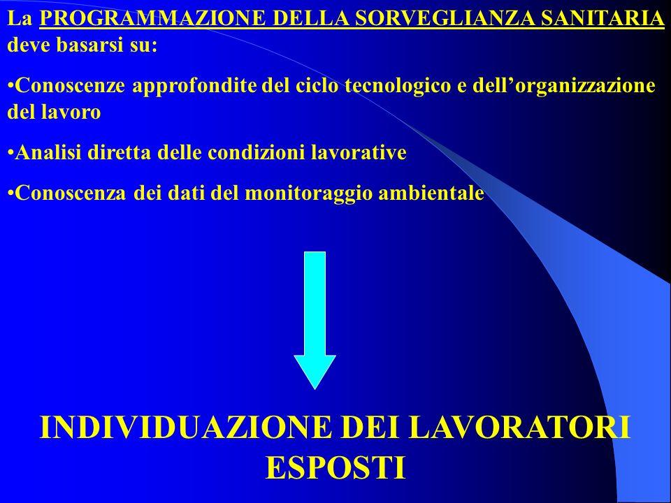 La PROGRAMMAZIONE DELLA SORVEGLIANZA SANITARIA deve basarsi su: Conoscenze approfondite del ciclo tecnologico e dellorganizzazione del lavoro Analisi