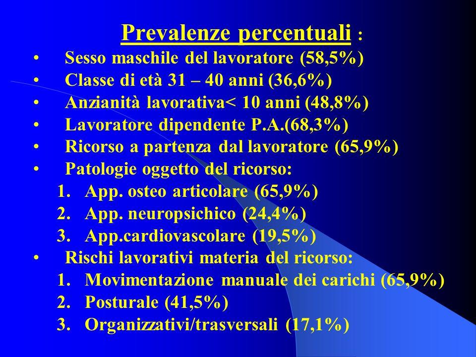 Prevalenze percentuali : Sesso maschile del lavoratore (58,5%) Classe di età 31 – 40 anni (36,6%) Anzianità lavorativa< 10 anni (48,8%) Lavoratore dip