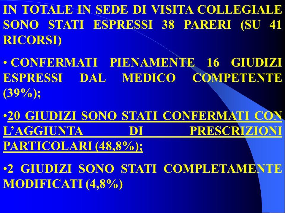 IN TOTALE IN SEDE DI VISITA COLLEGIALE SONO STATI ESPRESSI 38 PARERI (SU 41 RICORSI) CONFERMATI PIENAMENTE 16 GIUDIZI ESPRESSI DAL MEDICO COMPETENTE (