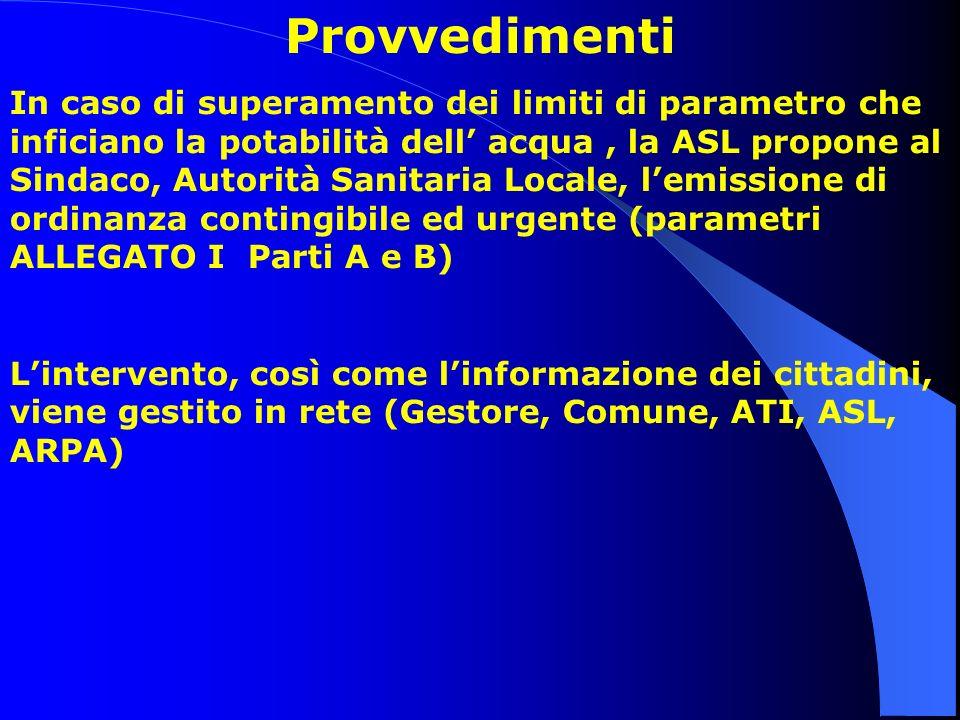 Provvedimenti In caso di superamento dei limiti di parametro che inficiano la potabilità dell acqua, la ASL propone al Sindaco, Autorità Sanitaria Loc
