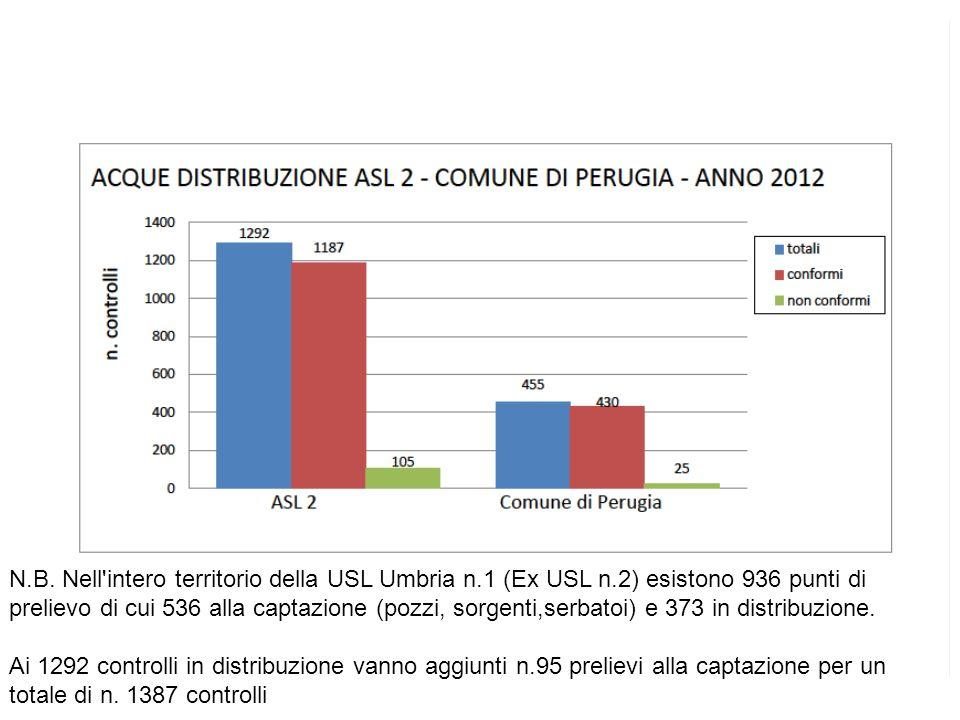 N.B. Nell'intero territorio della USL Umbria n.1 (Ex USL n.2) esistono 936 punti di prelievo di cui 536 alla captazione (pozzi, sorgenti,serbatoi) e 3