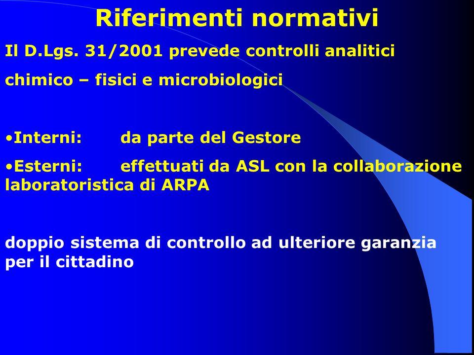 Riferimenti normativi Il D.Lgs. 31/2001 prevede controlli analitici chimico – fisici e microbiologici Interni: da parte del Gestore Esterni: effettuat