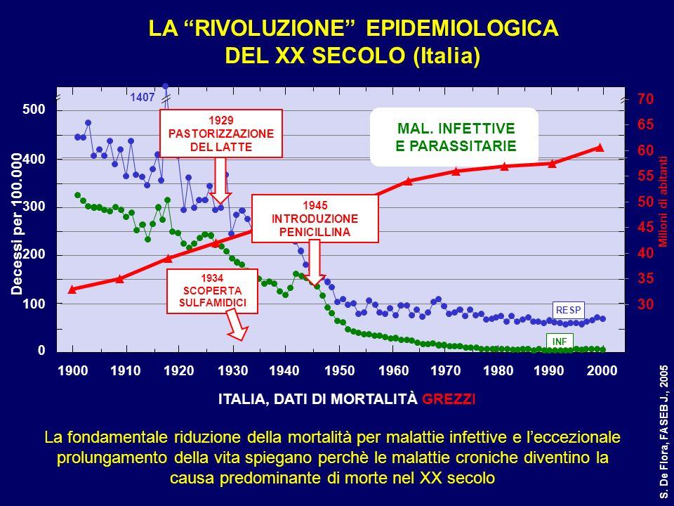 0 100 200 300 400 500 19001910192019301940195019601970198019902000 Decessi per 100.000 LA RIVOLUZIONE EPIDEMIOLOGICA DEL XX SECOLO (Italia) ITALIA, DA