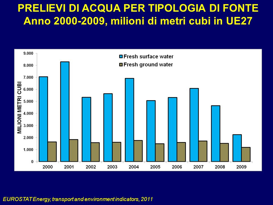 PRELIEVI DI ACQUA PER TIPOLOGIA DI FONTE Anno 2000-2009, milioni di metri cubi in UE27 EUROSTAT Energy, transport and environment indicators, 2011