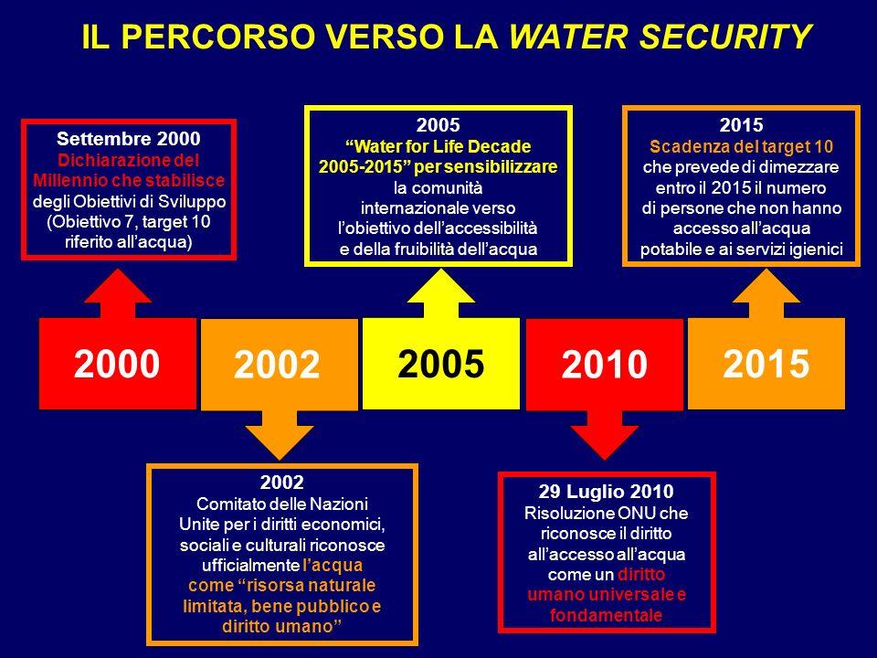 IL PERCORSO VERSO LA WATER SECURITY 2000 2002 2005 2010 2015 Settembre 2000 Dichiarazione del Millennio che stabilisce degli Obiettivi di Sviluppo (Ob