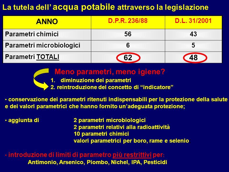 ANNO D.P.R. 236/88D.L. 31/2001 Parametri chimici5643 Parametri microbiologici65 Parametri TOTALI 6248 acqua potabile La tutela dell acqua potabile att