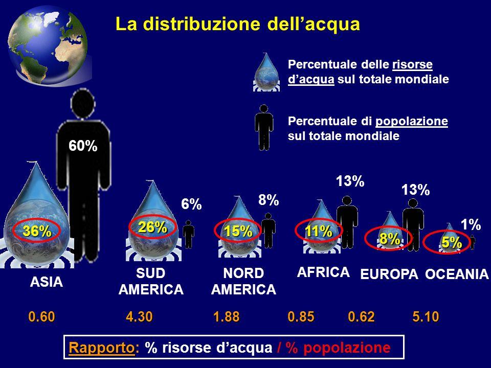 60% 6% 8% 13% 8% 5% 1% Percentuale di popolazione sul totale mondiale Percentuale delle risorse dacqua sul totale mondiale ASIA SUD AMERICA NORD AMERI