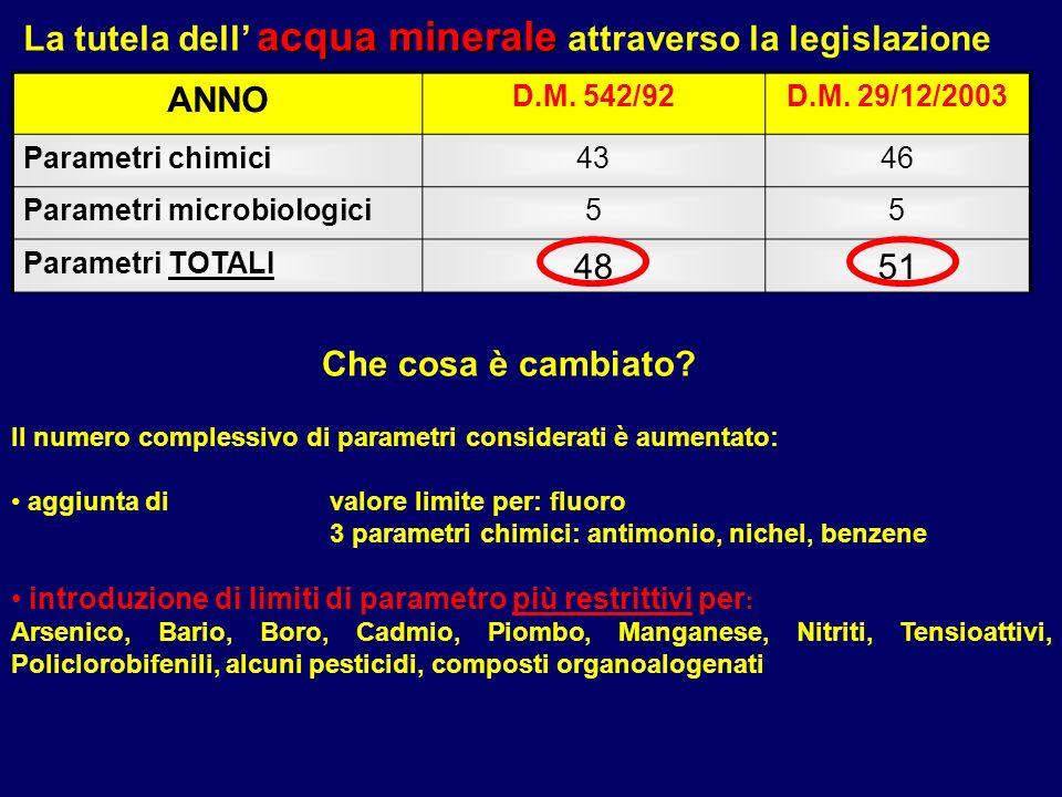 acqua minerale La tutela dell acqua minerale attraverso la legislazione ANNO D.M. 542/92D.M. 29/12/2003 Parametri chimici4346 Parametri microbiologici