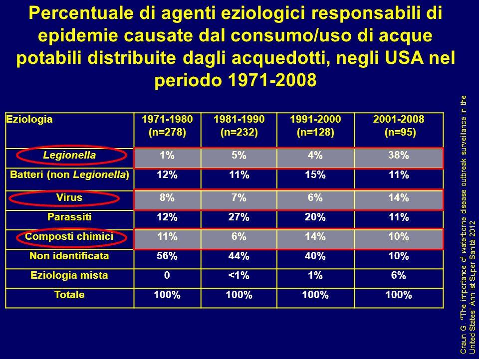Percentuale di agenti eziologici responsabili di epidemie causate dal consumo/uso di acque potabili distribuite dagli acquedotti, negli USA nel period