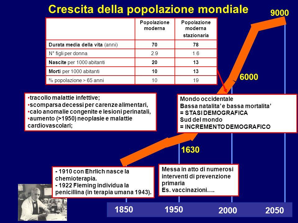 Crescita della popolazione mondiale 2000 19501850 2050 9000 1630 6000 - 1910 con Ehrlich nasce la chemioterapia. - 1922 Fleming individua la penicilli
