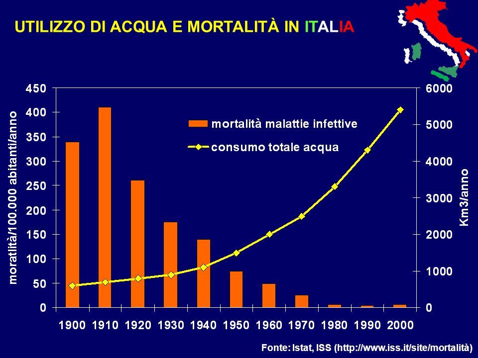 UTILIZZO DI ACQUA E MORTALITÀ IN ITALIA Fonte: Istat, ISS (http://www.iss.it/site/mortalità)