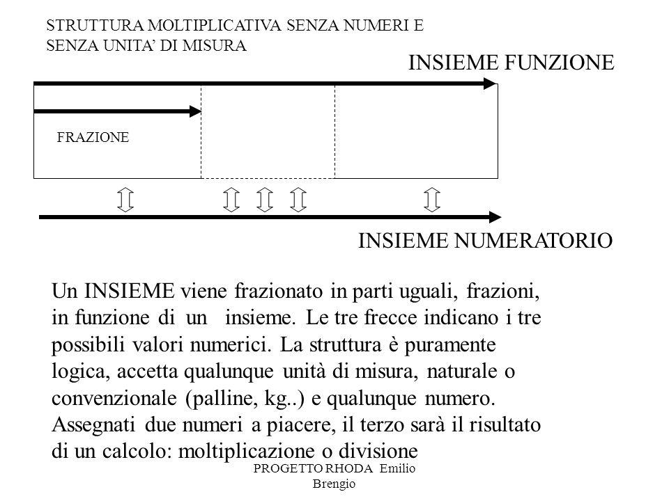 PROGETTO RHODA Emilio Brengio FRAZIONE Un INSIEME viene frazionato in parti uguali, frazioni, in funzione di un insieme. Le tre frecce indicano i tre